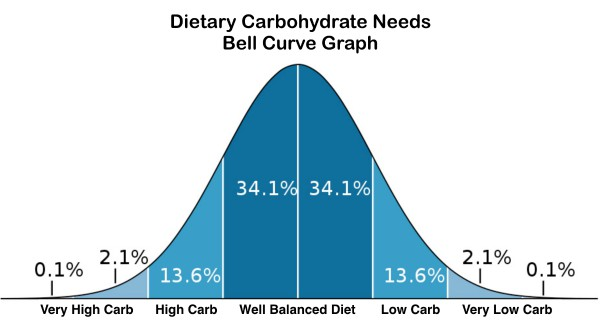Dietary Carbohydrate Needs Graph