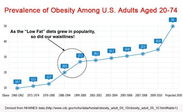 Obesity Statistics Chart